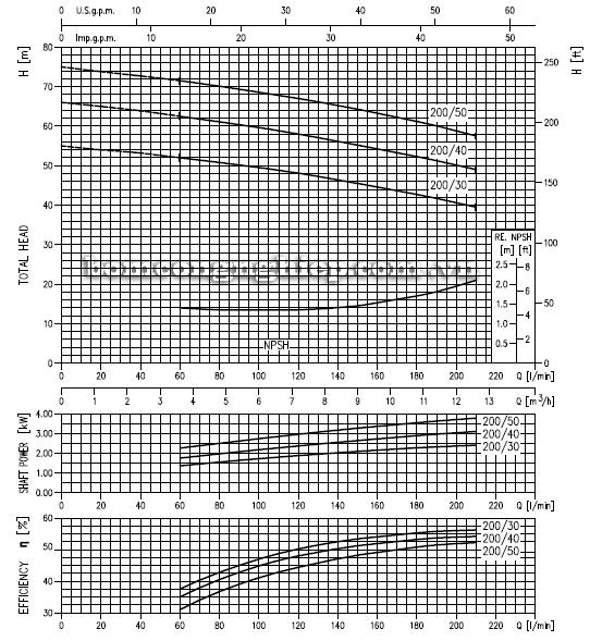 Máy bơm ly tâm Ebara 2CDX-200 biểu đồ hoạt động