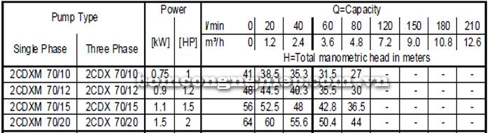 Máy bơm ly tâm Ebara 2CDX-70 bảng thông số kỹ thuật