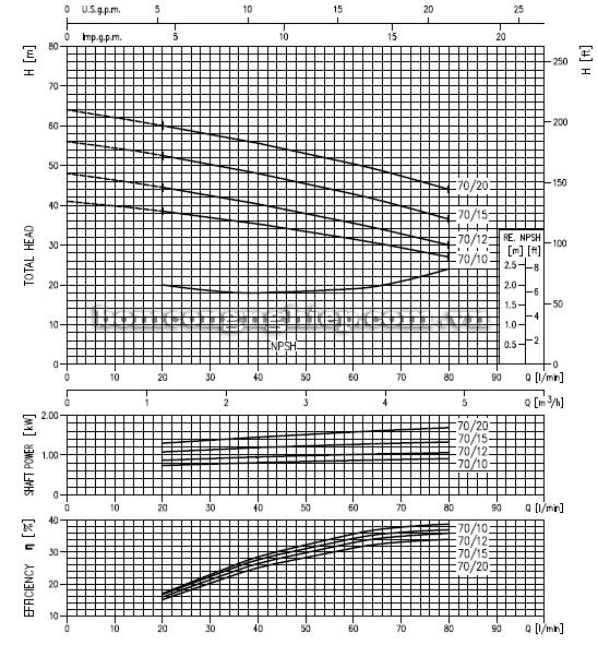 Máy bơm ly tâm Ebara 2CDX-70 biểu đồ hoạt động