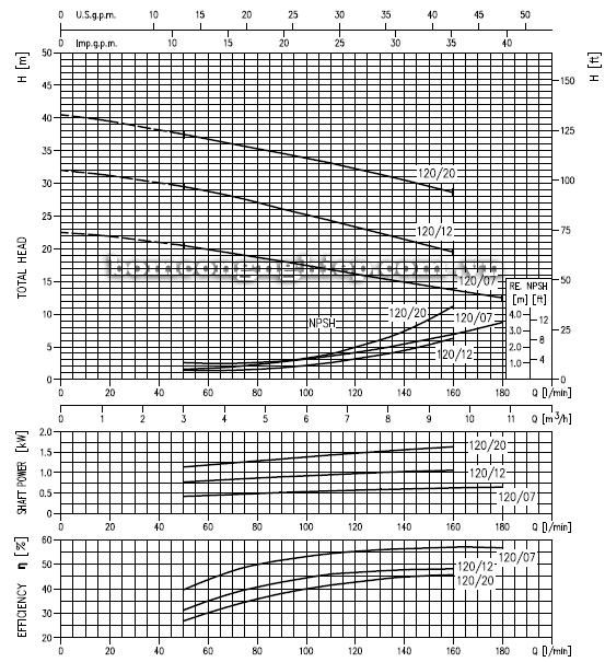 Máy bơm ly tâm Ebara CDX-120 biểu đồ hoạt động