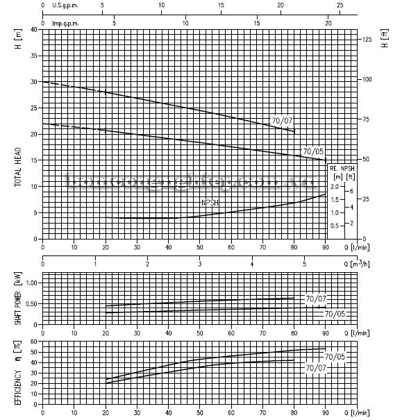 Máy bơm ly tâm Ebara CDX-70 biểu đồ hoạt động