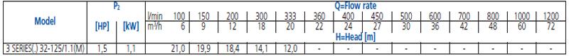 Máy bơm nước Ebara 3M 32-125 bảng thông số kỹ thuật