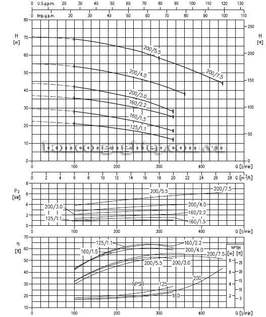 Máy bơm nước Ebara 3M 32-160 biểu đồ hoạt động