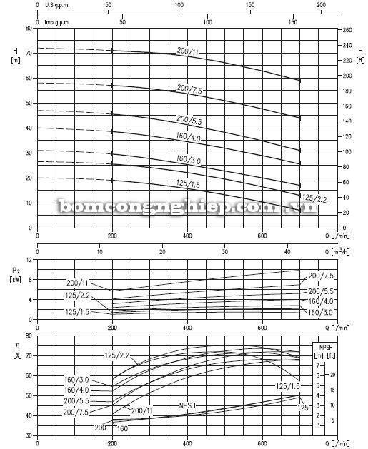 Máy bơm nước Ebara 3M 40-125 biểu đồ hoạt động
