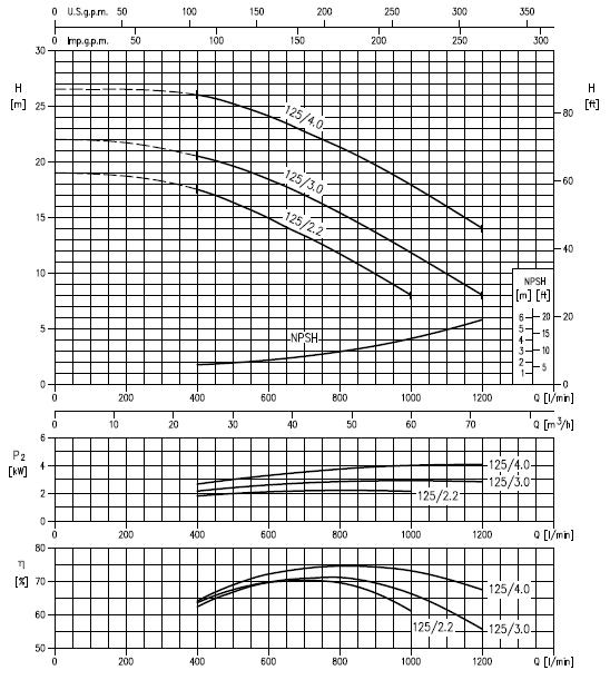 Máy bơm nước Ebara 3M 50-125 biểu đồ hoạt động