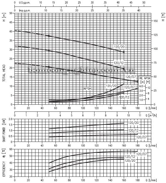 Máy bơm nước Ebara CD-120 biểu đồ hoạt động