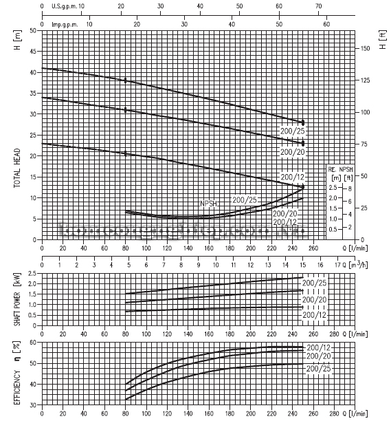 Máy bơm nước Ebara CD-200 biểu đồ hoạt động