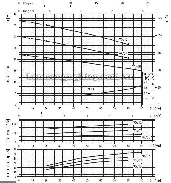 Máy bơm nước Ebara CD-70 biểu đồ hoạt động