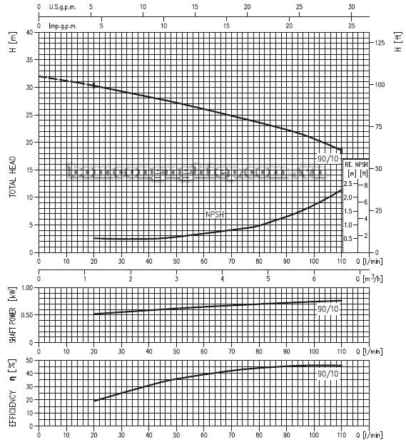 Máy bơm nước Ebara CD-90 biểu đồ hoạt động