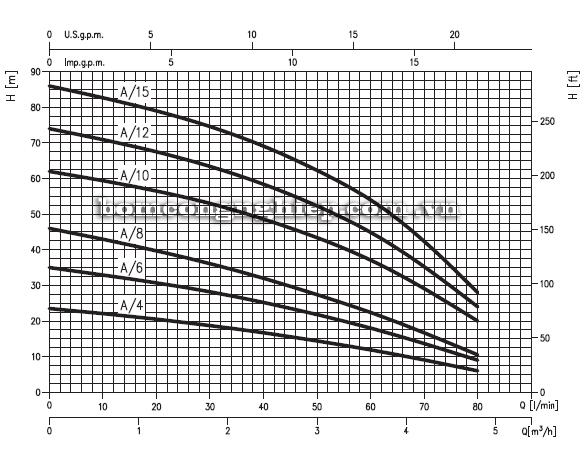 Máy bơm trục ngang Ebara COMPACT-A biểu đồ hoạt động