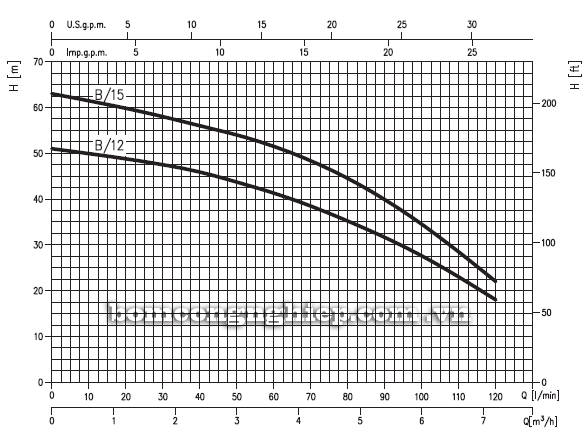 Máy bơm trục ngang Ebara COMPACT-B biểu đồ hoạt động