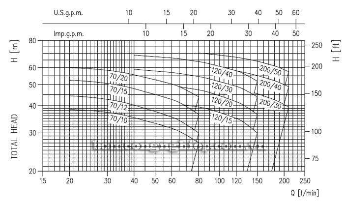 Máy bơm Ebara 2CDX 120/15 biểu đồ lưu lượng
