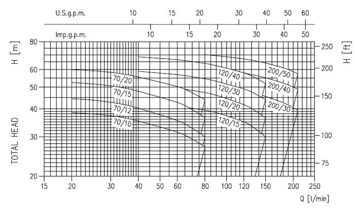 Máy bơm Ebara 2CDX 70/12 biểu đồ lưu lượng