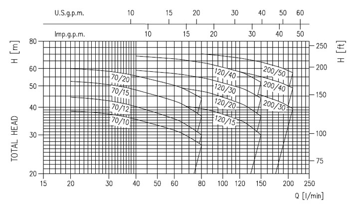 Máy bơm Ebara 2CDX 70/15 biểu đồ lưu lượng