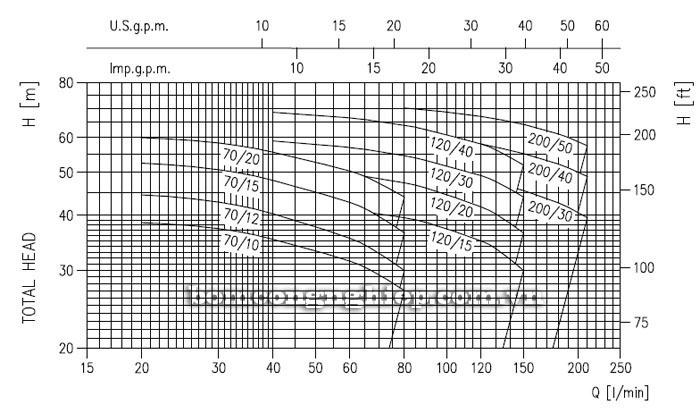 Máy bơm nước Ebara 2CDX 200/30 biểu đồ lưu lượng cột áp