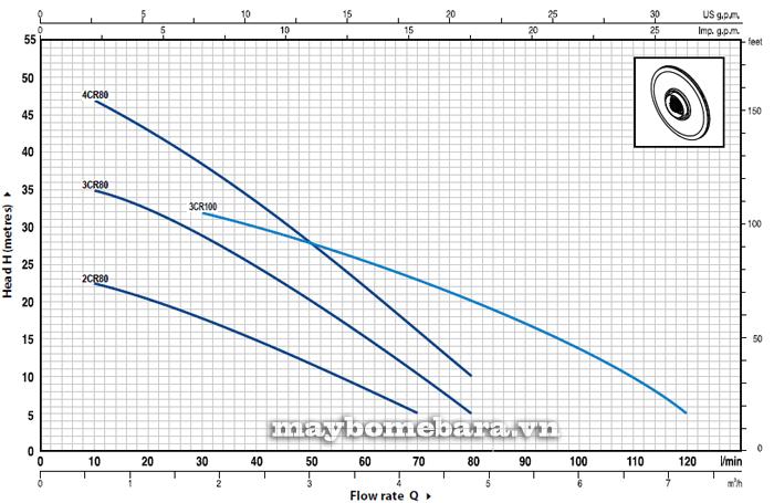 Máy bơm nước Ebara 3CRm 100 biểu đồ lưu lượng