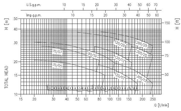 Máy bơm nước Ebara CDXM 200/12 biểu đồ lưu lượng cột áp
