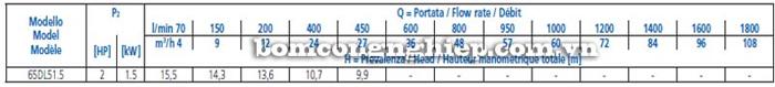 Máy bơm nước thải Ebara 65DL bảng thông số kỹ thuật