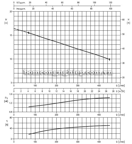 Máy bơm nước thải Ebara 65DL biểu đồ lưu lượng