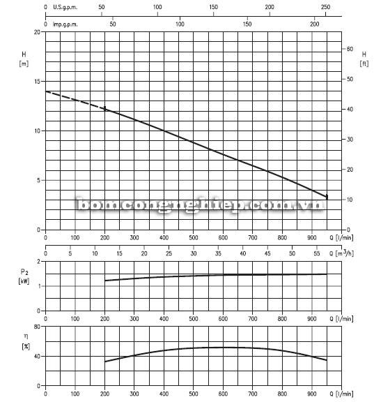 Máy bơm nước thải Ebara 80DL51.5 biểu đồ lưu lượng