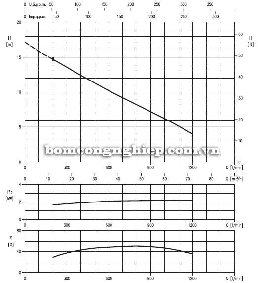Máy bơm nước thải Ebara 80DL52.2 biểu đồ lưu lượng
