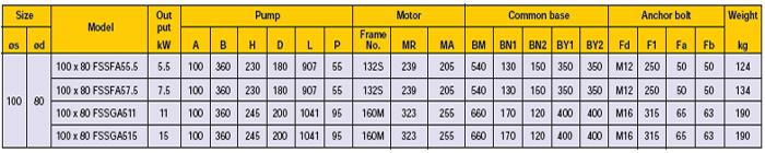 Máy bơm Ebara FSSA 100x80 thông số kỹ thuật động cơ 4 cực
