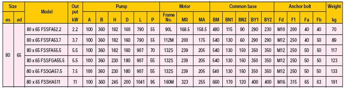 Máy bơm Ebara FSSA 80x65 thông số kỹ thuật động cơ 2 cực