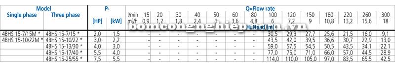 may-bom-chim-gieng-khoan-ebara-4BHS-15-bang-thong-so-kich-thuoc